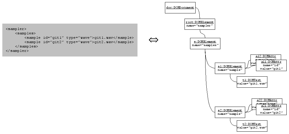 Uploaded Image: xml-dom-schema.png